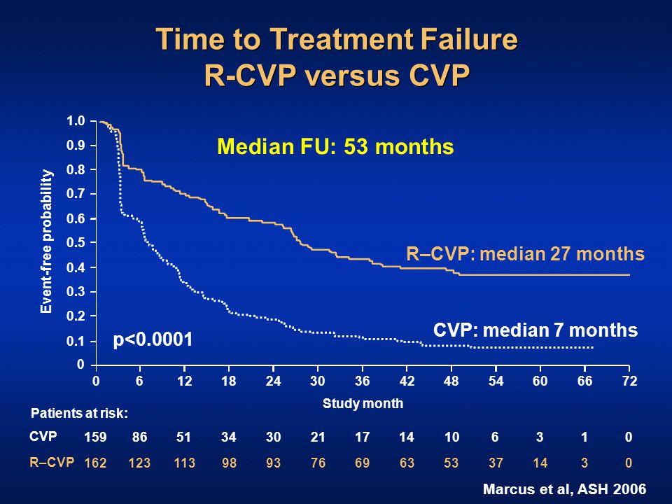Time to Treatment Failure R-CVP versus CVP Study month Event-free probability 0 61218243036424854060 0.1 0.2 0.3 0.4 0.5 0.6 0.7 0.8 0.9 1.0 R–CVP: median 27 months CVP: median 7 months 6672 159 CVP R–CVP Patients at risk: 162 86 123 51 113 34 98 30 93 21 76 17 69 14 63 10 53 6 37 3 14 10 30 p<0.0001 Median FU: 53 months Marcus et al, ASH 2006
