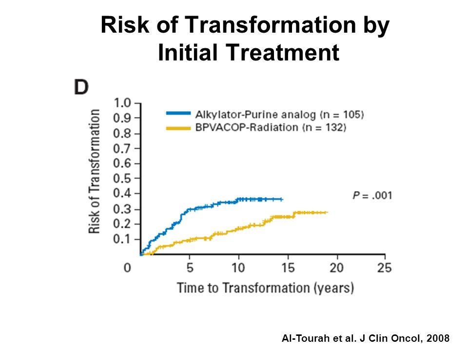 Risk of Transformation by Initial Treatment Al-Tourah et al. J Clin Oncol, 2008