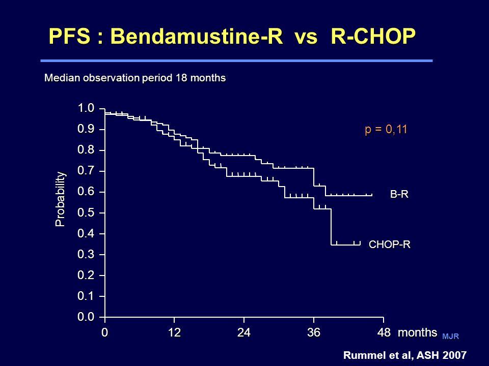 MJR PFS : Bendamustine-R vs R-CHOP B-R CHOP-R p = 0,11 0122436 0.0 0.1 0.2 0.3 0.4 0.5 0.6 0.7 0.8 0.9 1.0 Probability 48 months Median observation period 18 months Rummel et al, ASH 2007