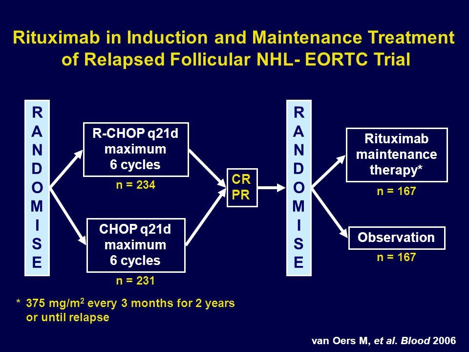 RANDOMISERANDOMISE CHOP q21d maximum 6 cycles R-CHOP q21d maximum 6 cycles RANDOMISERANDOMISE Observation Rituximab maintenance therapy* * 375 mg/m 2 every 3 months for 2 years or until relapse CR PR n = 234 n = 231 n = 167 van Oers M, et al.