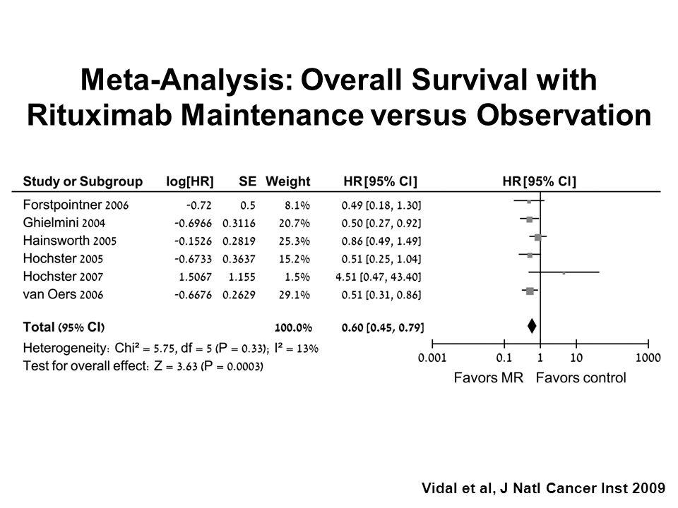 Vidal et al, J Natl Cancer Inst 2009 Meta-Analysis: Overall Survival with Rituximab Maintenance versus Observation