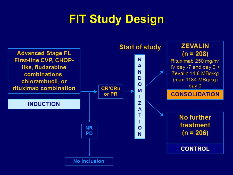 FIT Study Design ZEVALIN (n = 208) Rituximab 250 mg/m 2 IV day -7 and day 0 + Zevalin 14.8 MBq/kg (max 1184 MBq/kg) day 0 Advanced Stage FL First-line CVP, CHOP- like, fludarabine combinations, chlorambucil, or rituximab combination INDUCTION CONSOLIDATION No further treatment (n = 206) NR PD CR/CRu or PR No inclusion RANDOMIZATIONRANDOMIZATION CONTROL Start of study