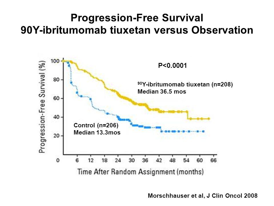 Morschhauser et al, J Clin Oncol 2008 Progression-Free Survival 90Y-ibritumomab tiuxetan versus Observation 90 Y-ibritumomab tiuxetan (n=208) Median 36.5 mos P<0.0001 Control (n=206) Median 13.3mos