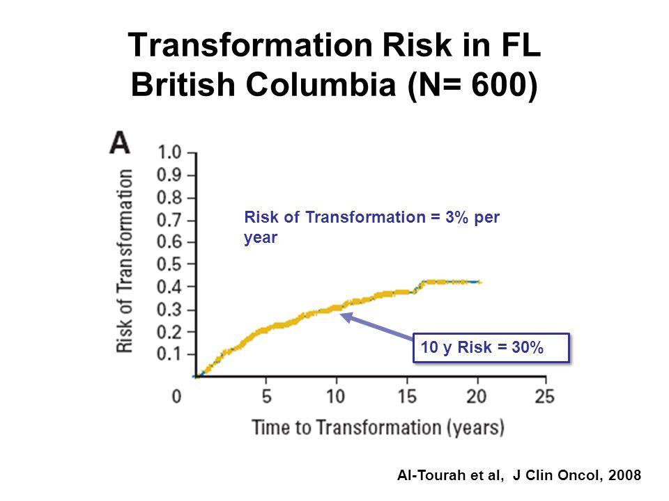 Risk of Transformation = 3% per year 10 y Risk = 30% Transformation Risk in FL British Columbia (N= 600) Al-Tourah et al, J Clin Oncol, 2008