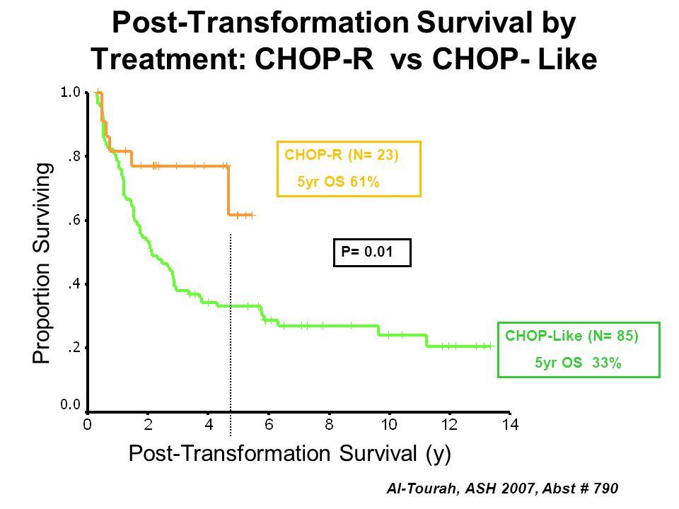 Post-Transformation Survival by Treatment: CHOP-R vs CHOP- Like CHOP-R (N= 23) 5yr OS 61% CHOP-Like (N= 85) 5yr OS 33% P= 0.01 Proportion Surviving Post-Transformation Survival (y) Al-Tourah, ASH 2007, Abst # 790