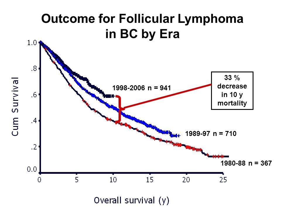 1980-88 n = 367 1998-2006 n = 941 1989-97 n = 710 33 % decrease in 10 y mortality Outcome for Follicular Lymphoma in BC by Era