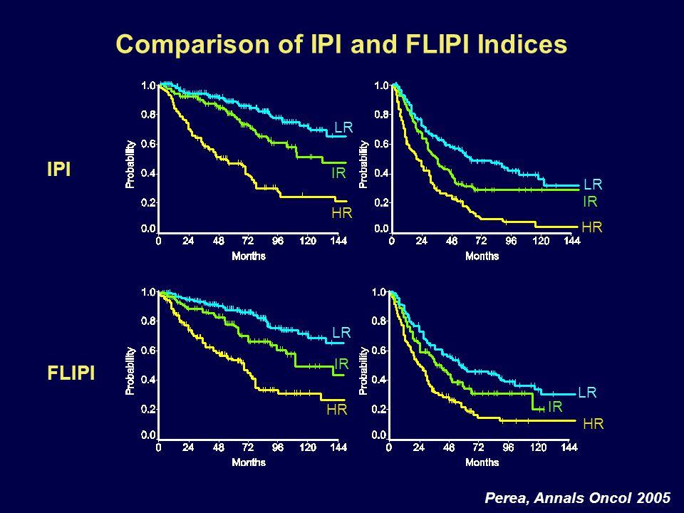 Comparison of IPI and FLIPI Indices IPI FLIPI Perea, Annals Oncol 2005 HR IR LR