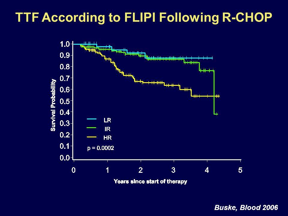TTF According to FLIPI Following R-CHOP Buske, Blood 2006