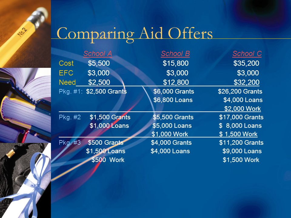 Comparing Aid Offers School A School B School C Cost$5,500 $15,800 $35,200 EFC $3,000 $3,000 $3,000 Need $2,500 $12,800 $32,200 Pkg.