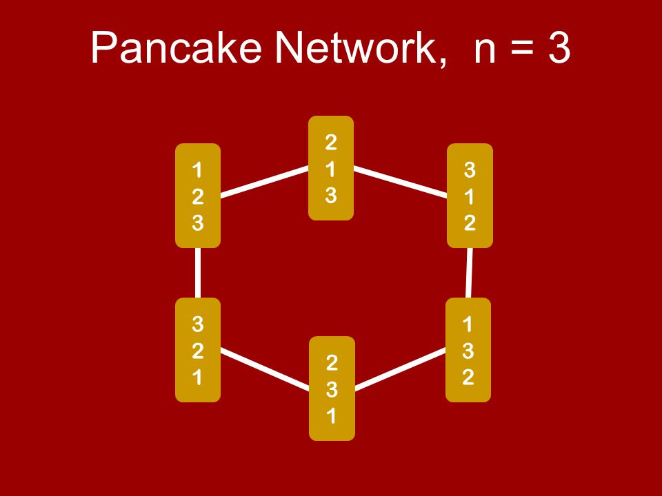 Pancake Network, n = 3 123123 321321 213213 312312 231231 132132