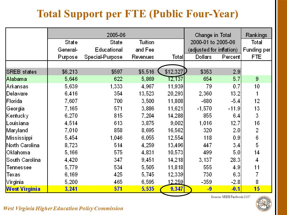 Total Support per FTE (Public Four-Year) Source: SREB Factbook 2007 West Virginia Higher Education Policy Commission