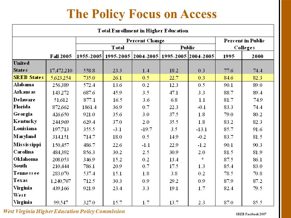 The Policy Focus on Access SREB Factbook 2007 West Virginia Higher Education Policy Commission