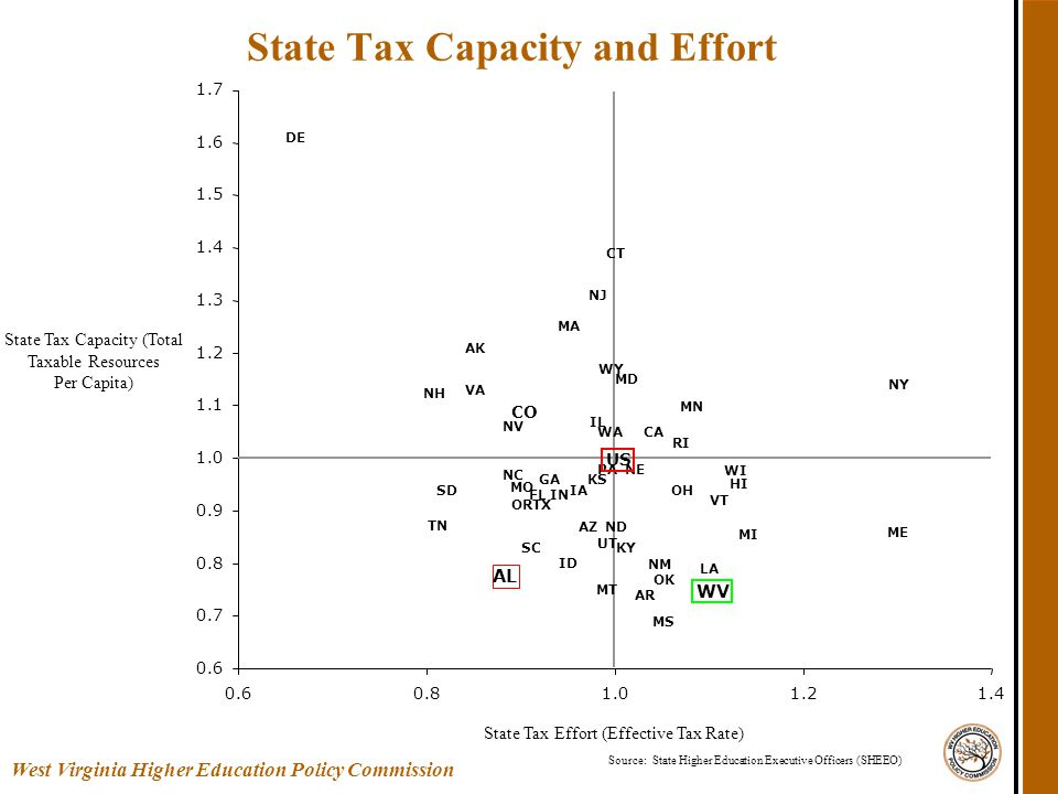 State Tax Capacity and Effort Source: State Higher Education Executive Officers (SHEEO) AL AK AZ AR CA CO CT DE GA HI IL IN IA KS KY LA ME MD MA MS MT NE NV NJ NY NC ND OH OK OR PA RI SC SD UT VT VA WA US FL ID MI MN MO NH NM TN TX WV WI WY 0.6 0.7 0.8 0.9 1.0 1.1 1.2 1.3 1.4 1.5 1.6 1.7 0.60.81.01.21.4 State Tax Capacity (Total Taxable Resources Per Capita) State Tax Effort (Effective Tax Rate) West Virginia Higher Education Policy Commission
