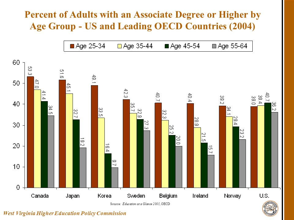 Percent of Adults with an Associate Degree or Higher by Age Group - US and Leading OECD Countries (2004) Source: Education at a Glance 2005, OECD West Virginia Higher Education Policy Commission