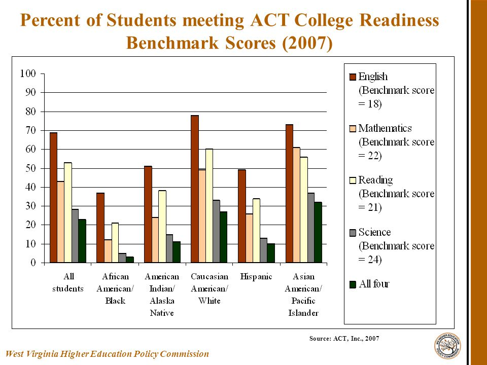 Percent of Students meeting ACT College Readiness Benchmark Scores (2007) West Virginia Higher Education Policy Commission Source: ACT, Inc., 2007
