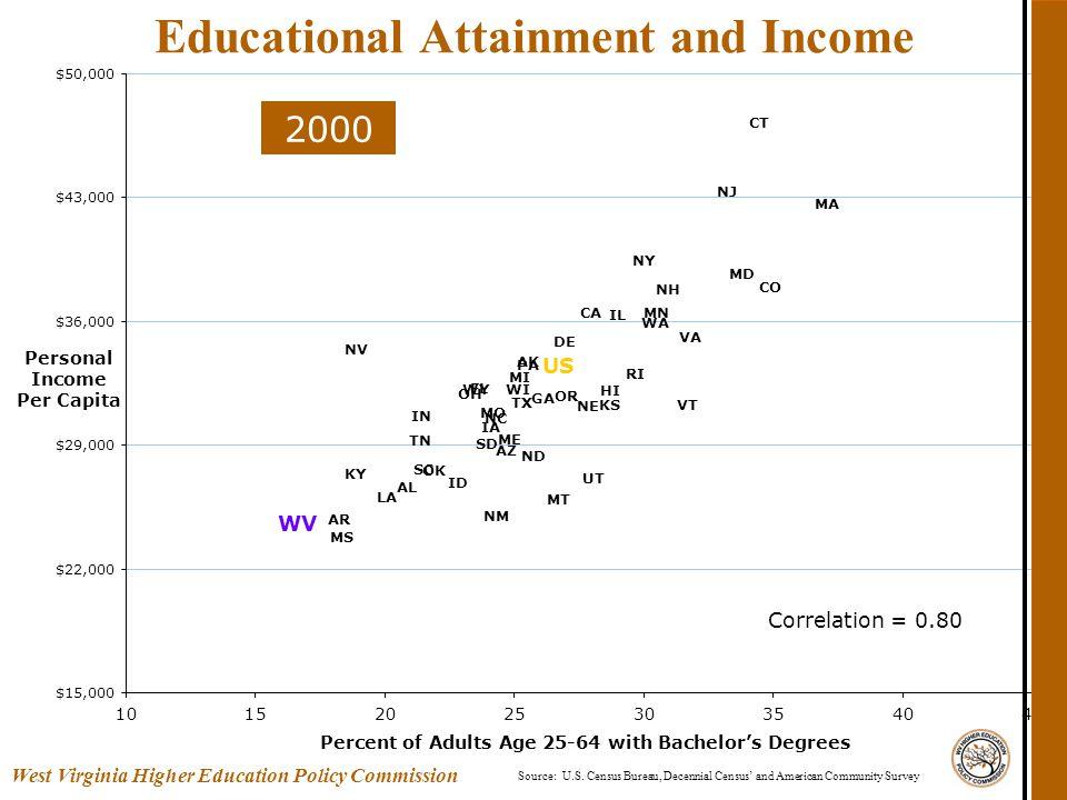 Source: U.S. Census Bureau, Decennial Census' and American Community Survey Educational Attainment and Income AK AR DE GA HI IL IN IA KS LA ME MD MA M