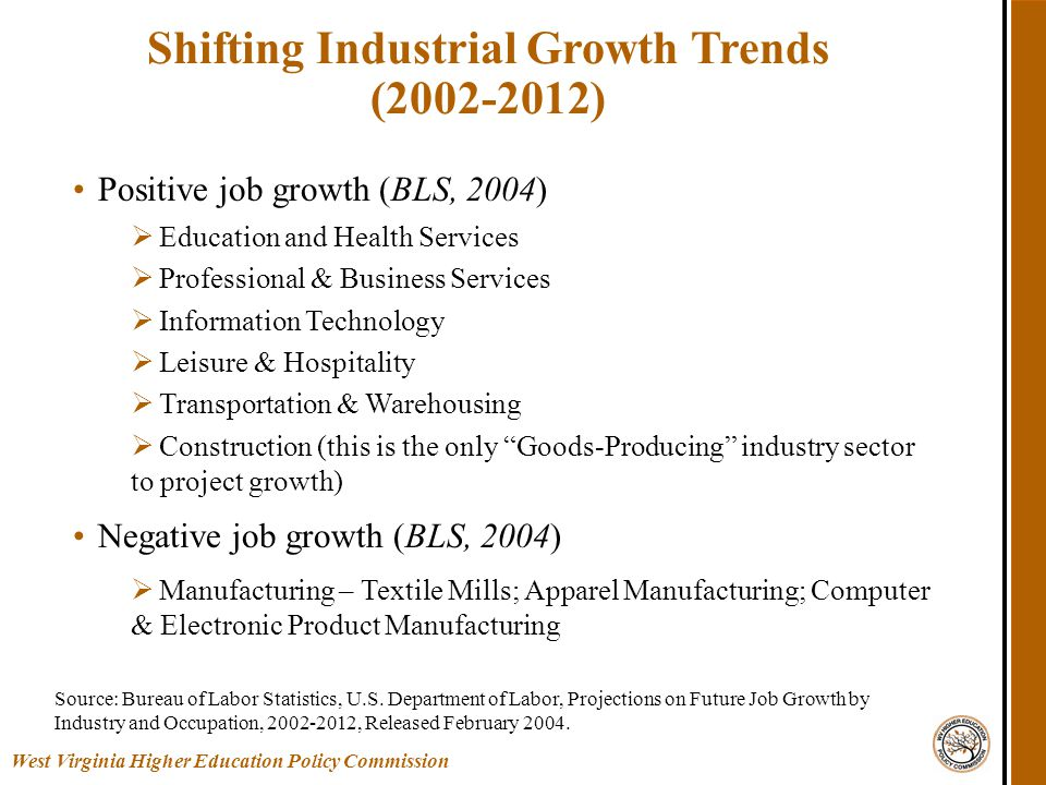 Positive job growth (BLS, 2004)  Education and Health Services  Professional & Business Services  Information Technology  Leisure & Hospitality  Transportation & Warehousing  Construction (this is the only Goods-Producing industry sector to project growth) Negative job growth (BLS, 2004)  Manufacturing – Textile Mills; Apparel Manufacturing; Computer & Electronic Product Manufacturing Shifting Industrial Growth Trends (2002-2012) Source: Bureau of Labor Statistics, U.S.