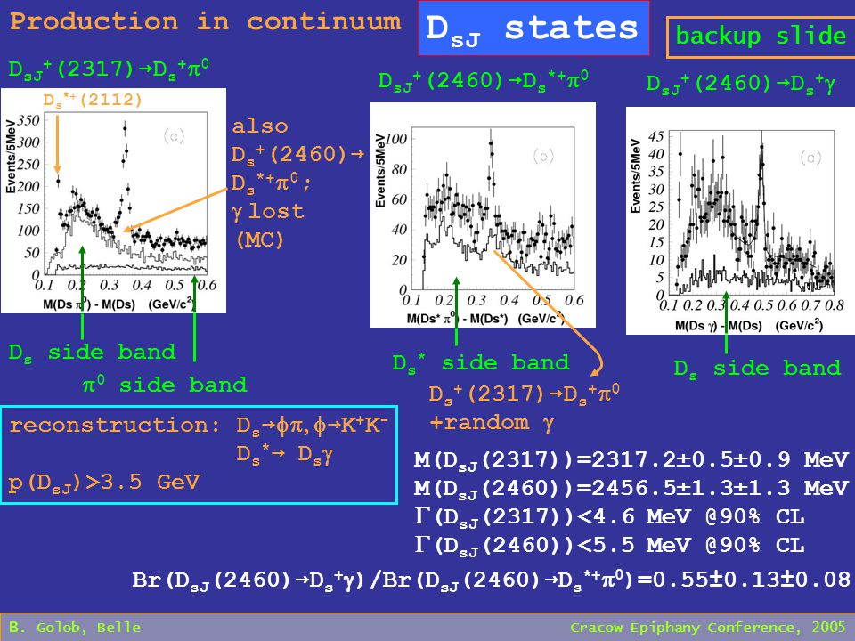 B. Golob, Belle Cracow Epiphany Conference, 2005 D sJ states Production in continuum backup slide reconstruction: D s →  → K + K - D s * → D s 