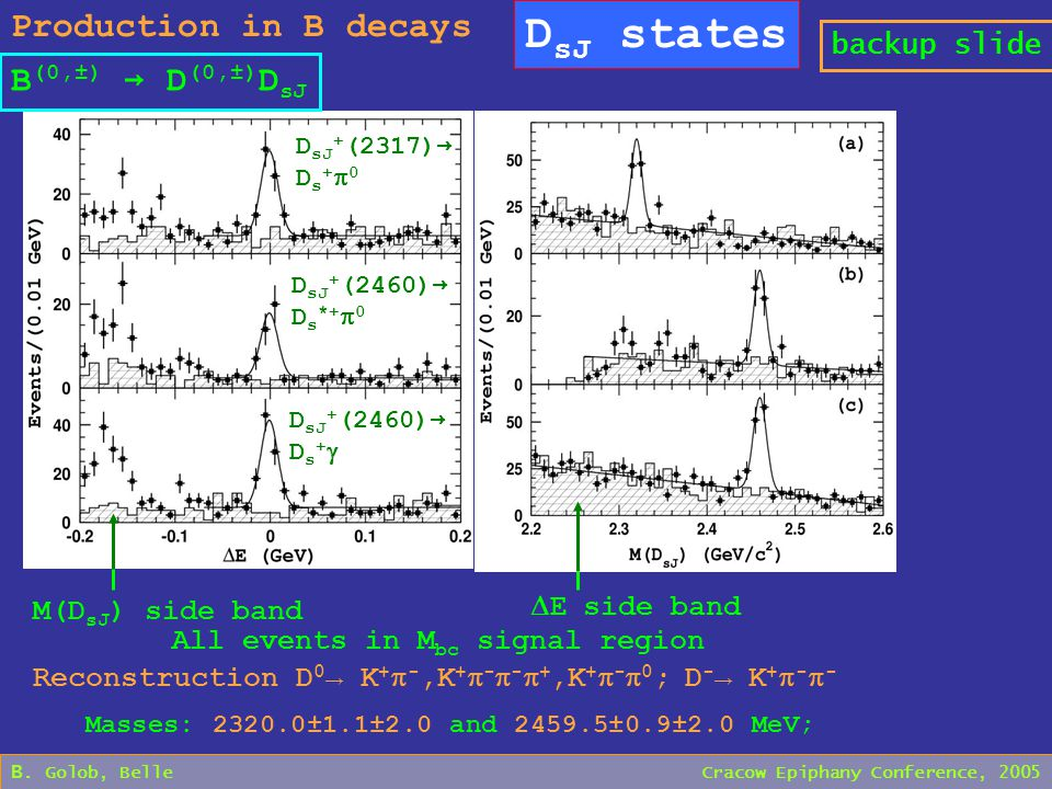 B. Golob, Belle Cracow Epiphany Conference, 2005 D sJ states Production in B decays D sJ + (2317) → D s +  0 D sJ + (2460) → D s *+  0 D sJ + (2460)