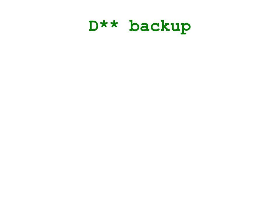 D** backup