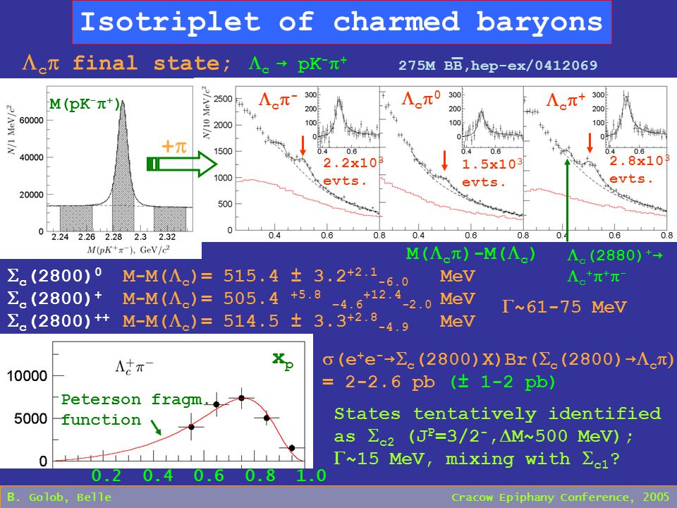 B. Golob, Belle Cracow Epiphany Conference, 2005 Isotriplet of charmed baryons  c  final state;  c → pK -  + M(pK -  + )  c (2880) + →  c +  +