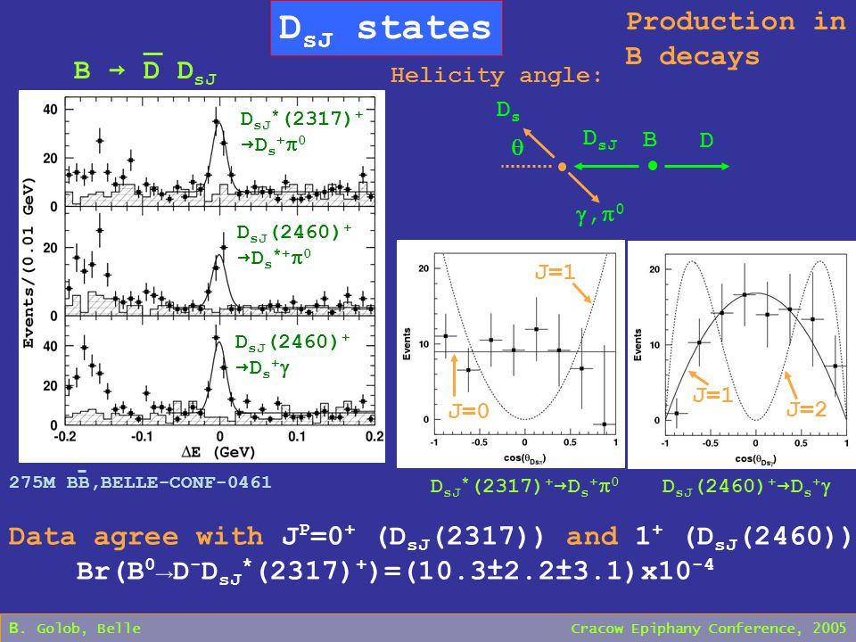 B. Golob, Belle Cracow Epiphany Conference, 2005 D sJ states Production in B decays D sJ * (2317) + → D s +  0 D sJ (2460) + → D s *+  0 D sJ (2460)