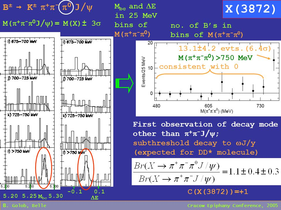 5.20 5.25 5.30 M bc B. Golob, Belle Cracow Epiphany Conference, 2005 X(3872) B ± → K ±  +  -  0 J/  -0.1 0.1 EE M bc and  E in 25 MeV bins of M