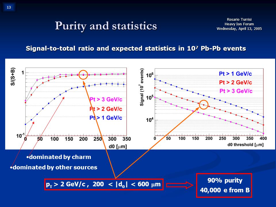 Rosario Turrisi Heavy Ion Forum Wednesday, April 13, 2005 13 Purity and statistics Expected statistics (10 7 Pb-Pb events) Signal-to-total ratio and expected statistics in 10 7 Pb-Pb events p T > 2 GeV/c, 200  < |d 0 | < 600  m 90% purity 40,000 e from B dominated by charm dominated by other sources