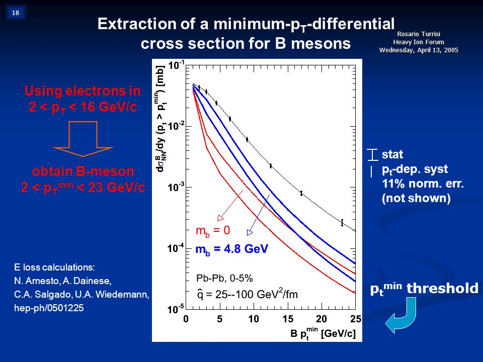 Rosario Turrisi Heavy Ion Forum Wednesday, April 13, 2005 18 Extraction of a minimum-p T -differential cross section for B mesons E loss calculations: N.