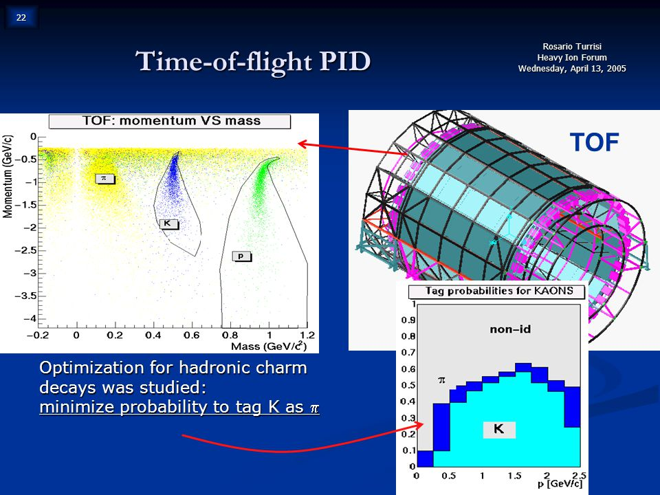 Rosario Turrisi Heavy Ion Forum Wednesday, April 13, 2005 22 Time-of-flight PID TOF Pb-Pb, dN ch /dy=6000 Optimization for hadronic charm decays was studied: minimize probability to tag K as 