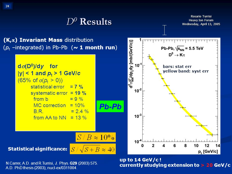 Rosario Turrisi Heavy Ion Forum Wednesday, April 13, 2005 24 D 0 Results (K,) Invariant Mass distribution (p t –integrated) in Pb-Pb (~ 1 month run) N.Carrer, A.D.