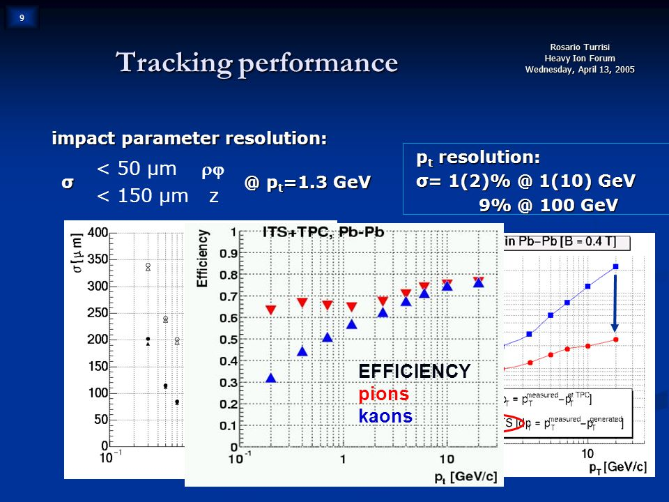 Rosario Turrisi Heavy Ion Forum Wednesday, April 13, 2005 9 Tracking performance impact parameter resolution:  σ @ p t =1.3 GeV < 50 μm   < 150 μm z p t resolution: σ= 1(2)% @ 1(10) GeV 9% @ 100 GeV 9% @ 100 GeV EFFICIENCY pions kaons