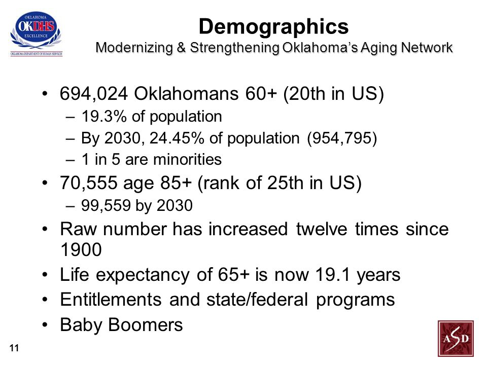 11 Modernizing & Strengthening Oklahoma's Aging Network Demographics Modernizing & Strengthening Oklahoma's Aging Network 694,024 Oklahomans 60+ (20th in US) –19.3% of population –By 2030, 24.45% of population (954,795) –1 in 5 are minorities 70,555 age 85+ (rank of 25th in US) –99,559 by 2030 Raw number has increased twelve times since 1900 Life expectancy of 65+ is now 19.1 years Entitlements and state/federal programs Baby Boomers