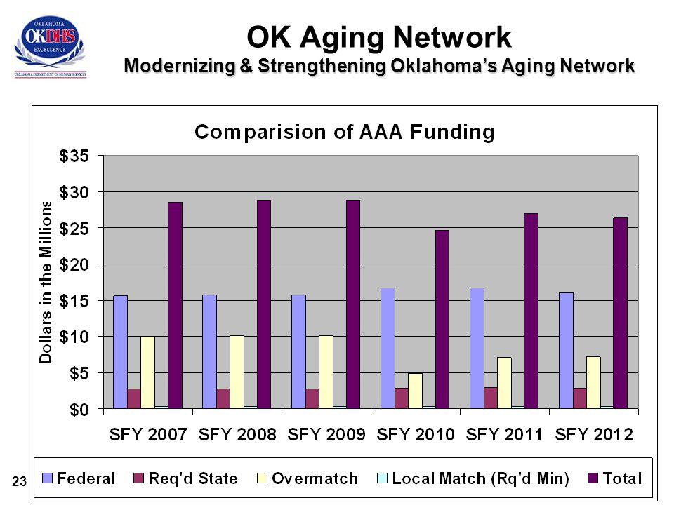 23 Modernizing & Strengthening Oklahoma's Aging Network OK Aging Network Modernizing & Strengthening Oklahoma's Aging Network