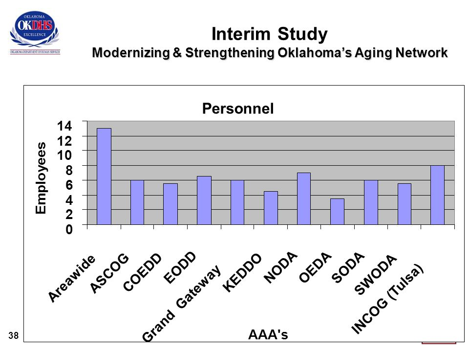 38 Modernizing & Strengthening Oklahoma's Aging Network Interim Study Modernizing & Strengthening Oklahoma's Aging Network Personnel 0 2 4 6 8 10 12 14 Areawide ASCOG COEDD EODD Grand Gateway KEDDO NODA OEDASODA SWODA INCOG (Tulsa) AAA s Employees