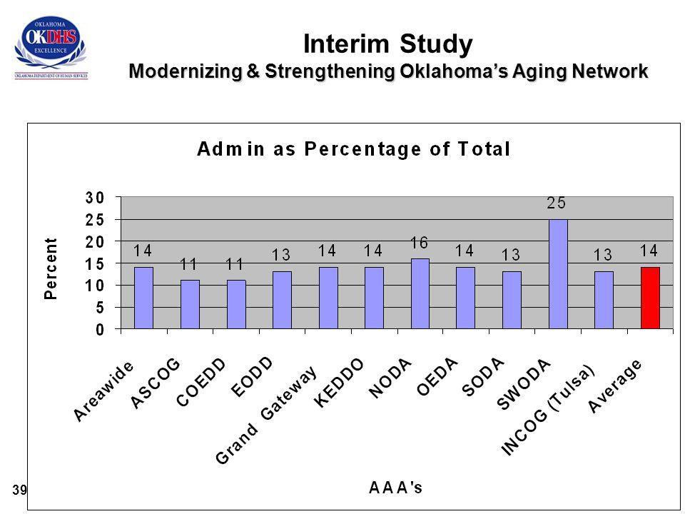 39 Modernizing & Strengthening Oklahoma's Aging Network Interim Study Modernizing & Strengthening Oklahoma's Aging Network