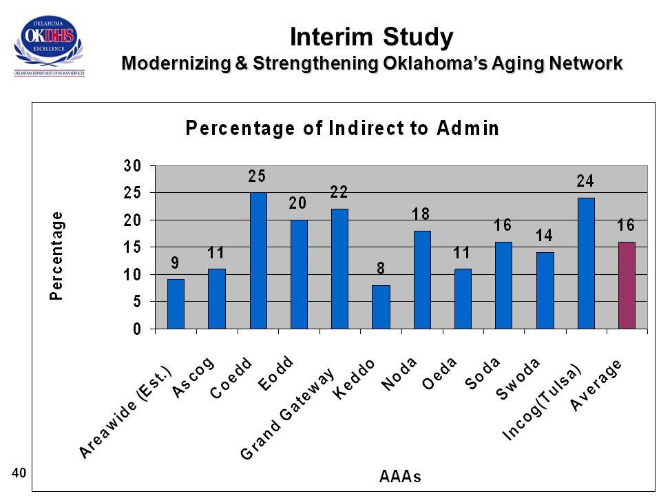 40 Modernizing & Strengthening Oklahoma's Aging Network Interim Study Modernizing & Strengthening Oklahoma's Aging Network