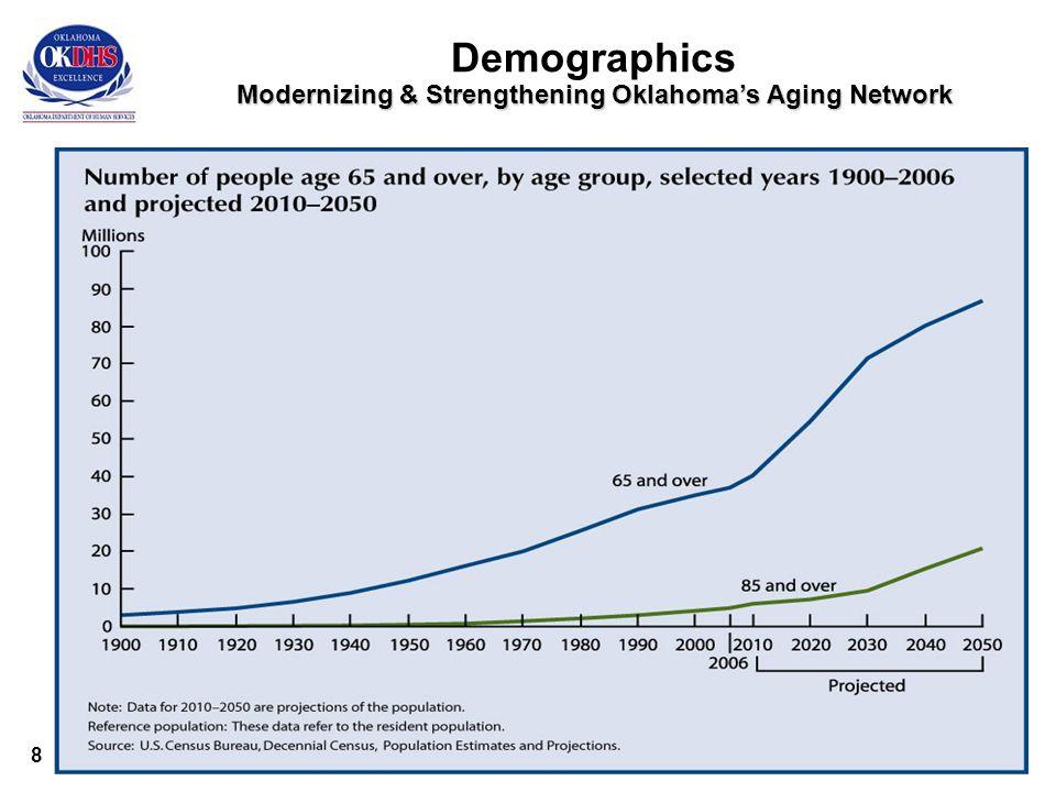 8 Modernizing & Strengthening Oklahoma's Aging Network Demographics Modernizing & Strengthening Oklahoma's Aging Network