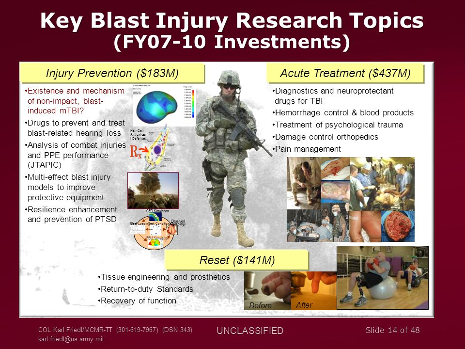 COL Karl Friedl/MCMR-TT (301-619-7967) (DSN 343) karl.friedl@us.army.mil UNCLASSIFIED Slide 14 of 48 Key Blast Injury Research Topics (FY07-10 Investments) Injury Prevention ($183M) Blast Loading CFD Simulation Observed Pathology FEM Simulation Test ConditionsBlast Loading CFD Simulation Observed Pathology FEM Simulation Test Conditions Existence and mechanism of non-impact, blast- induced mTBI.