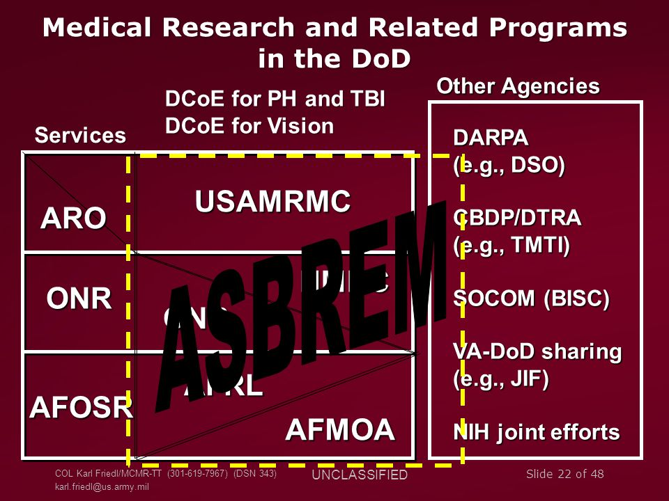 COL Karl Friedl/MCMR-TT (301-619-7967) (DSN 343) karl.friedl@us.army.mil UNCLASSIFIED Slide 22 of 48 Medical Research and Related Programs in the DoD DCoE for PH and TBI DCoE for Vision USAMRMC ARO NMRC ONR AFMOA AFRL ONR AFOSR Services DARPA (e.g., DSO) CBDP/DTRA (e.g., TMTI) SOCOM (BISC) VA-DoD sharing (e.g., JIF) NIH joint efforts Other Agencies