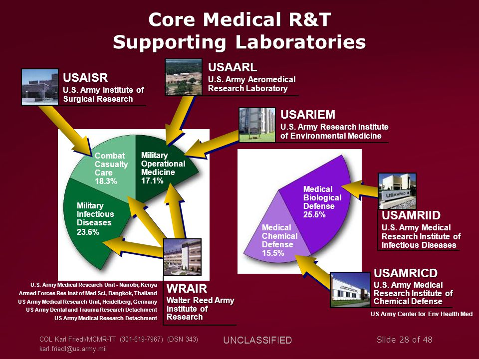 COL Karl Friedl/MCMR-TT (301-619-7967) (DSN 343) karl.friedl@us.army.mil UNCLASSIFIED Slide 28 of 48 Core Medical R&T Supporting Laboratories Combat C