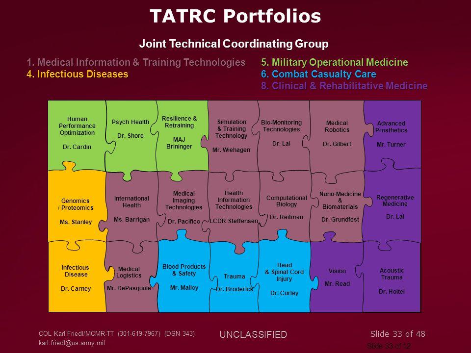 COL Karl Friedl/MCMR-TT (301-619-7967) (DSN 343) karl.friedl@us.army.mil UNCLASSIFIED Slide 33 of 48 TATRC Portfolios Resilience & Retraining MAJ Brininger Human Performance Optimization Dr.
