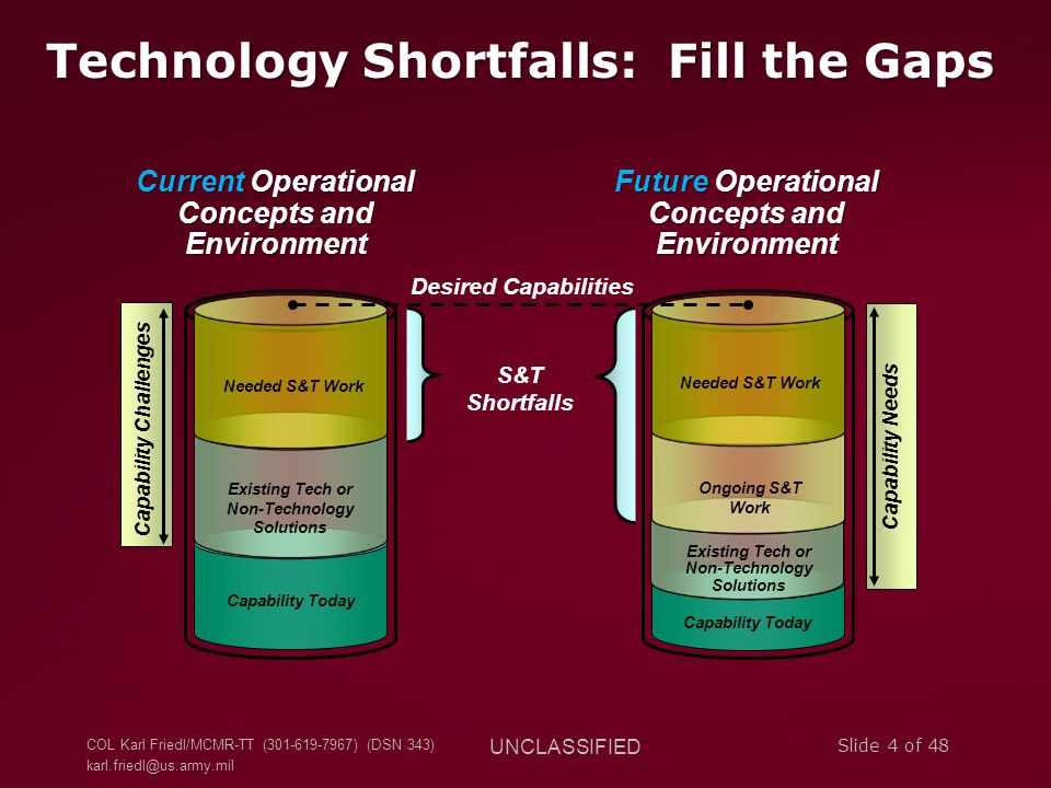 COL Karl Friedl/MCMR-TT (301-619-7967) (DSN 343) karl.friedl@us.army.mil UNCLASSIFIED Slide 4 of 48 S&T Shortfalls Capability Today Existing Tech or N