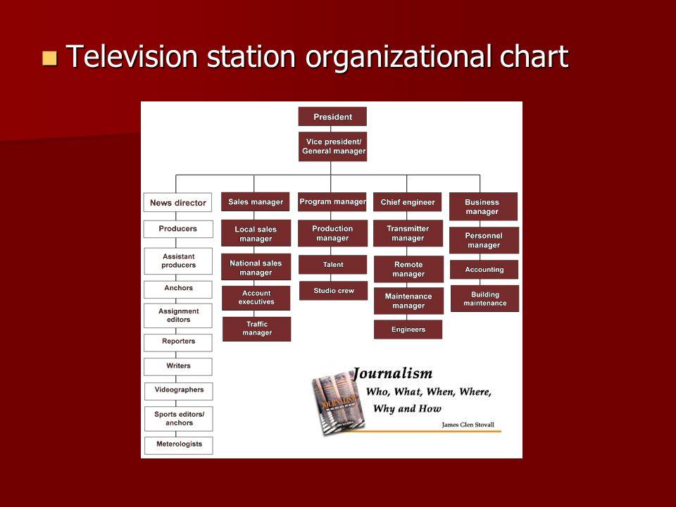 Television station organizational chart Television station organizational chart
