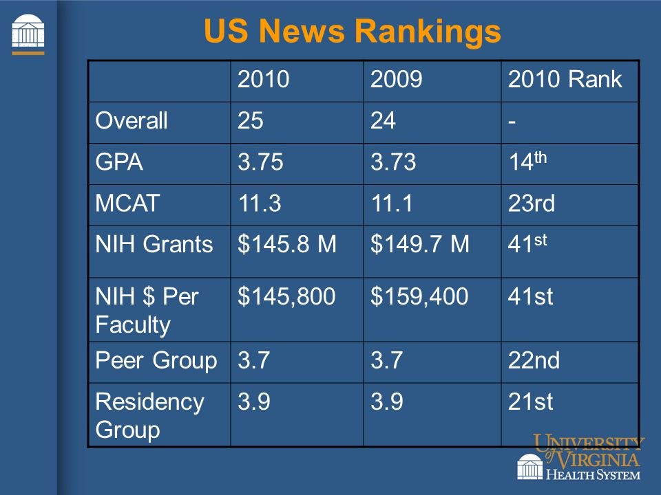 US News Rankings 201020092010 Rank Overall2524- GPA3.753.7314 th MCAT11.311.123rd NIH Grants$145.8 M$149.7 M41 st NIH $ Per Faculty $145,800$159,40041st Peer Group3.7 22nd Residency Group 3.9 21st