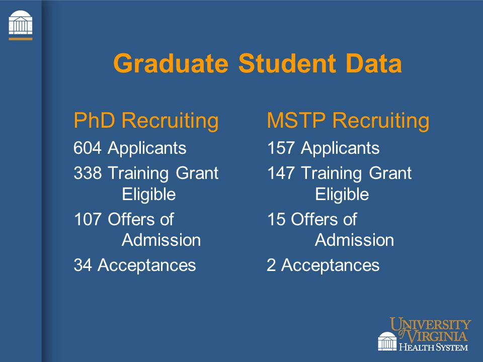 Graduate Student Data PhD Recruiting 604 Applicants 338 Training Grant Eligible 107 Offers of Admission 34 Acceptances MSTP Recruiting 157 Applicants 147 Training Grant Eligible 15 Offers of Admission 2 Acceptances