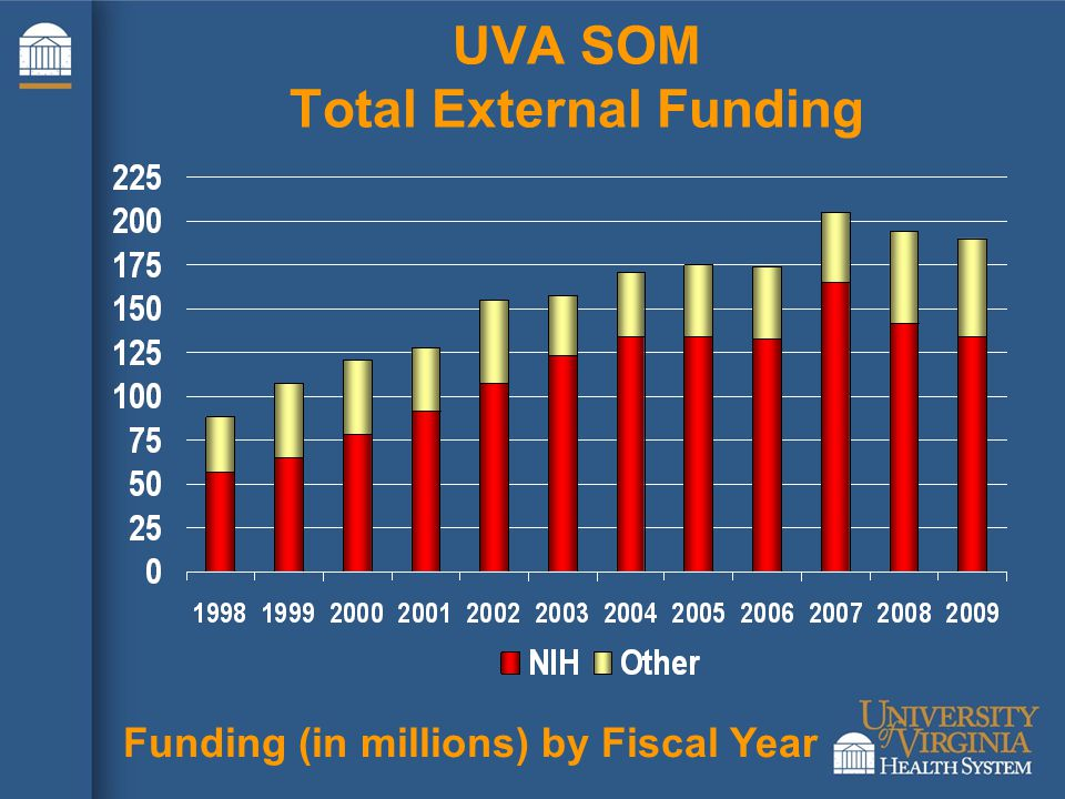 UVA SOM Total External Funding Funding (in millions) by Fiscal Year