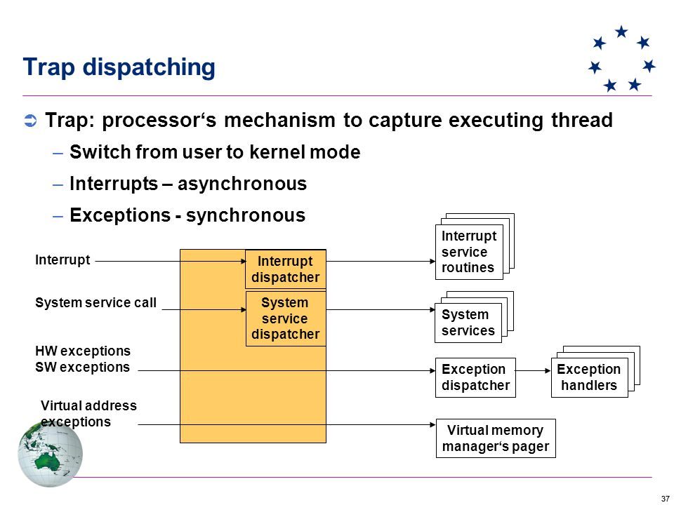 37 Trap dispatching Interrupt dispatcher System service dispatcher Interrupt service routines System services Exception dispatcher Exception handlers Virtual memory manager's pager Interrupt System service call HW exceptions SW exceptions Virtual address exceptions  Trap: processor's mechanism to capture executing thread –Switch from user to kernel mode –Interrupts – asynchronous –Exceptions - synchronous