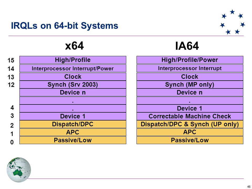 45 IRQLs on 64-bit Systems Passive/Low APC Dispatch/DPC Device 1..