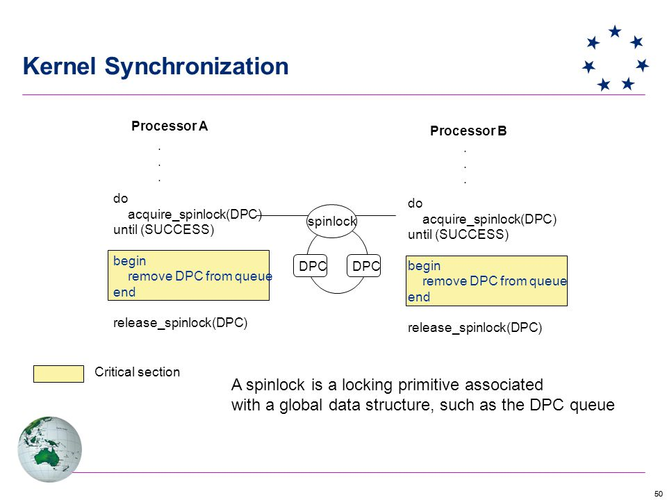 50 do acquire_spinlock(DPC) until (SUCCESS) begin remove DPC from queue end release_spinlock(DPC) Kernel Synchronization Processor B Processor A............